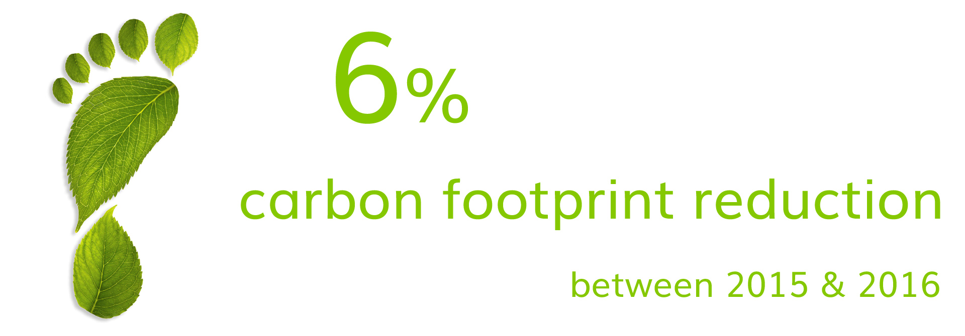 6 percent carbon footprint reduction